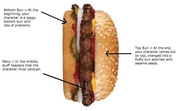 Novel is a Hamburger