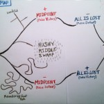 Screenwriter Tips for Novelists: Mapping the Mushy Middle