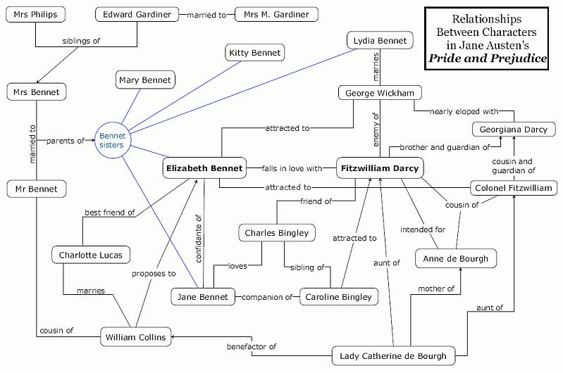 character arc generator