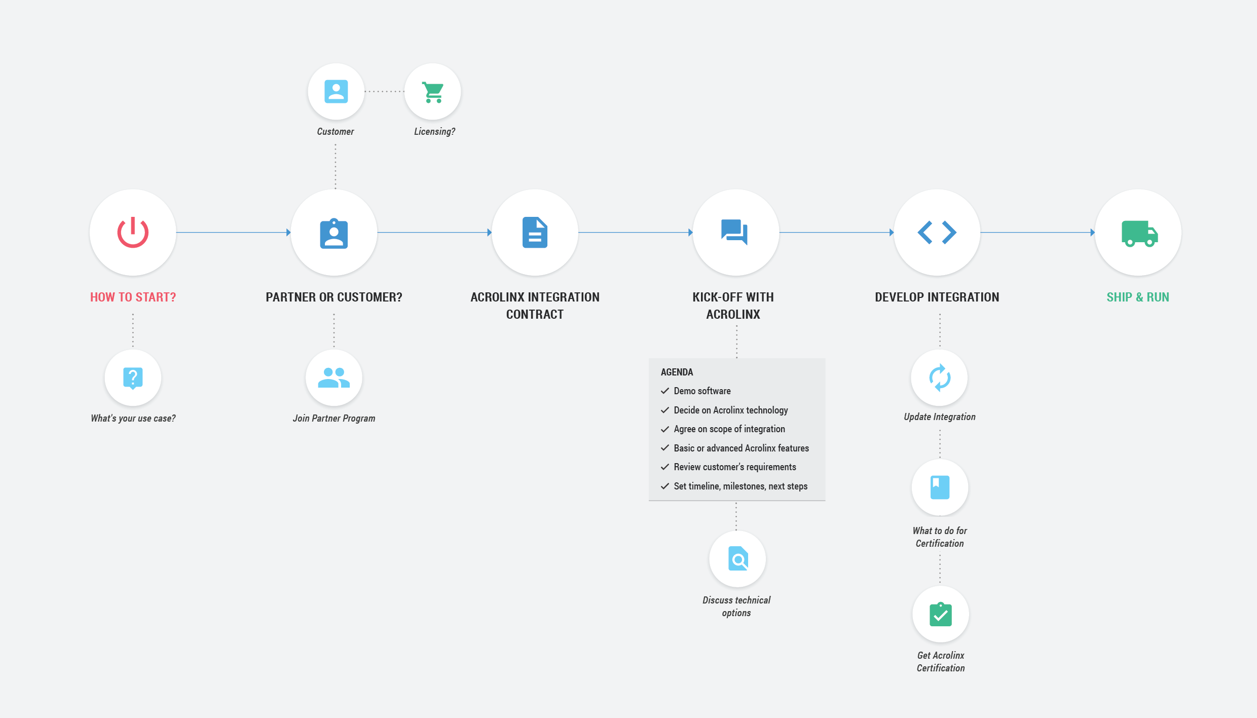 Getting Started With Custom Integrations Acrolinx