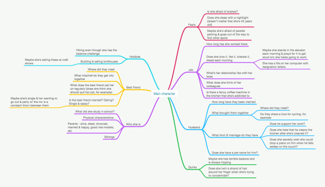 Example of how you can use mind mapping to brainstorm your main character.