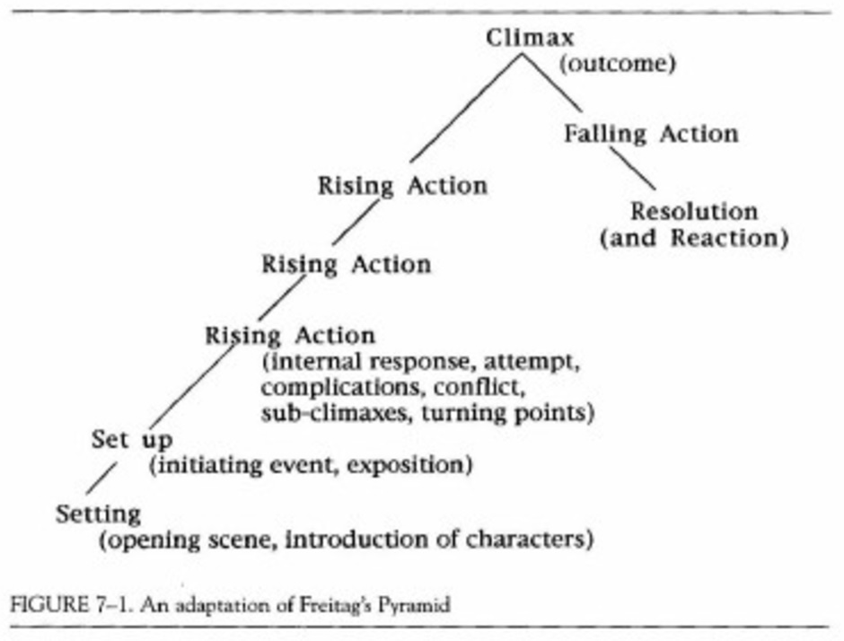 kinds of conflict in a short story