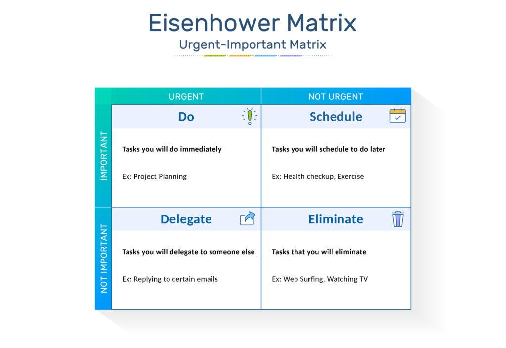 Eisenhower's Matrix
