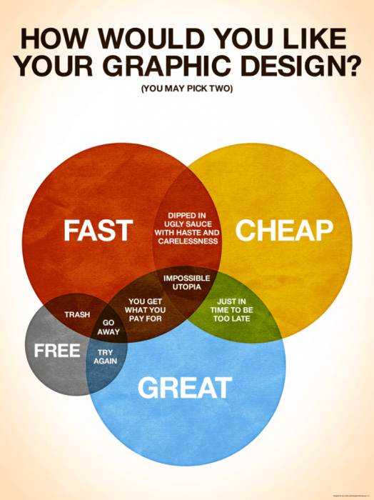 How to Work Smoothly with a Graphic Artist, Part Two