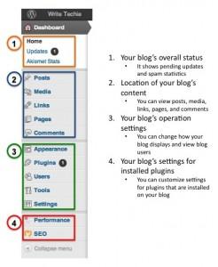 WriteTechie WordPress Example