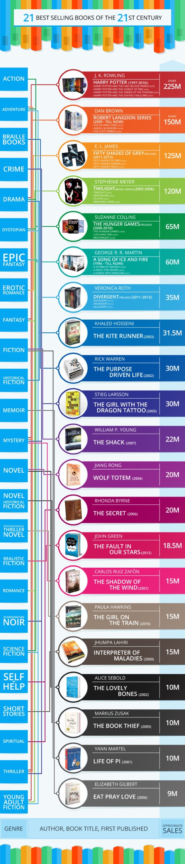 best selling novels of the 21st century [infographic]