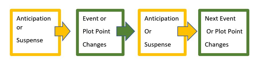anticipation suspense boxes