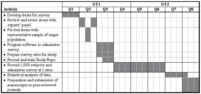 Dissertation proposal qualitative