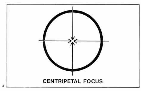 4. The circle has a centripetal force.