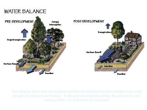 Schematic view of water balance before and after development -- Center for Watershed Protection