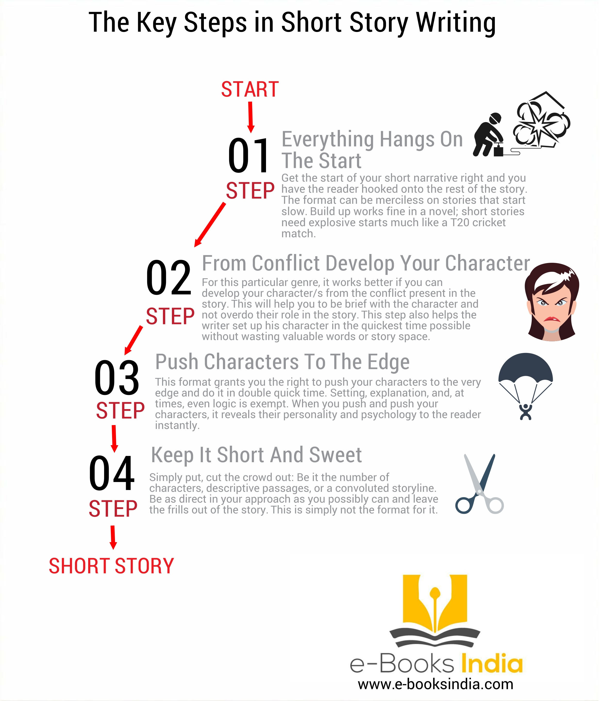 The Key Steps In Short Story Writing Infographic