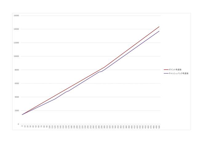 キャッシュバック考慮後グラフ