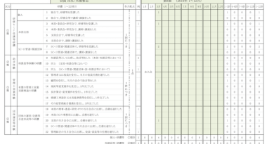 個人別CPD実績管理表