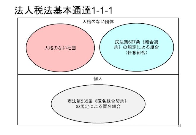 人格のない社団と任意組合の簡易図示