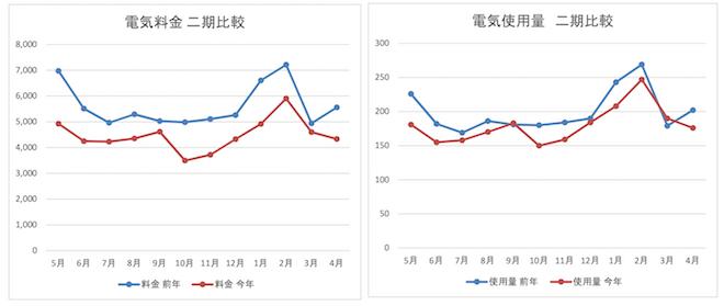 電気料金、電気使用量の二期比較