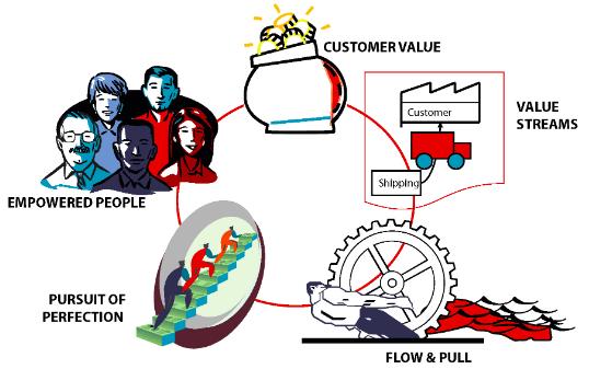 simple lean principles