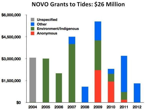 NoVo Grants to Tides