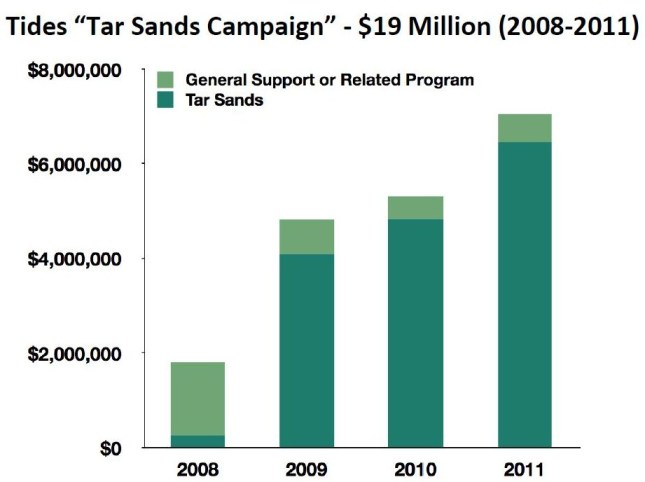 Tides Tar Sands Campaign Funding