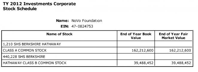 NoVoStock2012