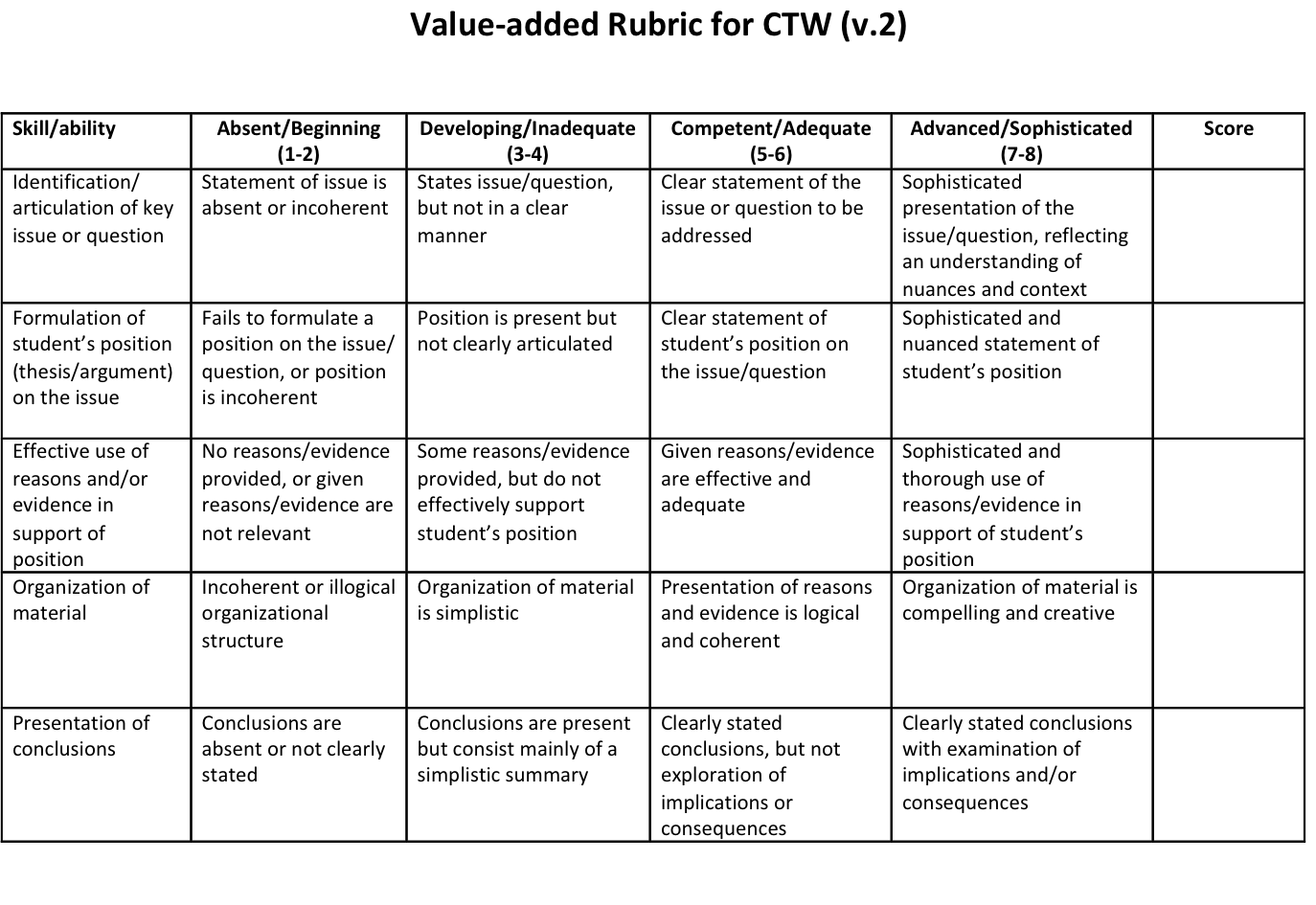 Creating A Blog Rubric Writing Research Amp Technology