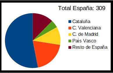 Distribución de comunnidades andaluzas en España