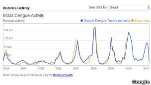 Gráfico de Google Dengue Trend en Brasil