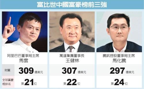 馬雲、王健林、馬化騰 p1161-a4-01
