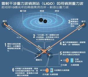 雷射干涉重力波偵測站(LIGO)如何偵測重力波
