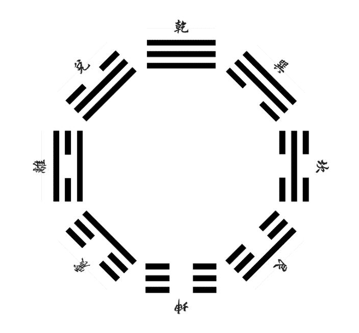 Bagua-Symbol