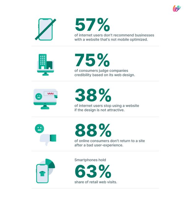 the importance of websites statistics