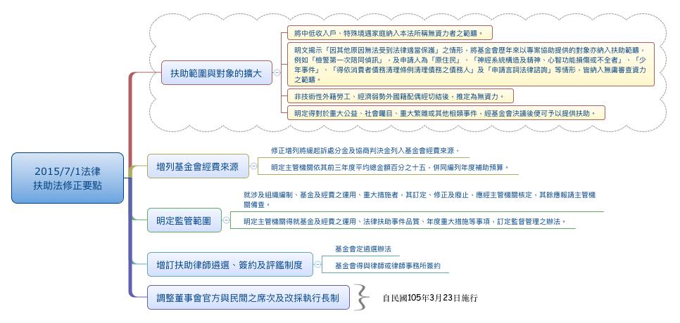 2015 7 1法律扶助法修正要點.png