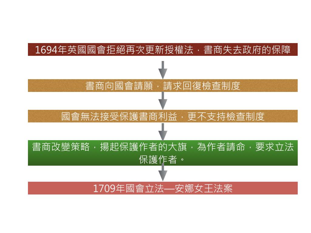 11智慧財產權法_著作權法1.074