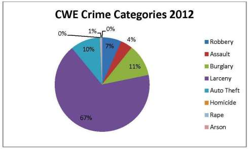 CWE Graph 2