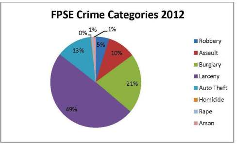 FPSE Graph 2