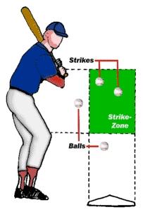 Baseball-Regeln - Hitter und Strikezone