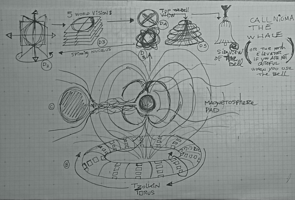 Tonalli Magnetospher