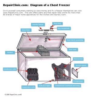 RepairClinic Provides Consumers with Freezer