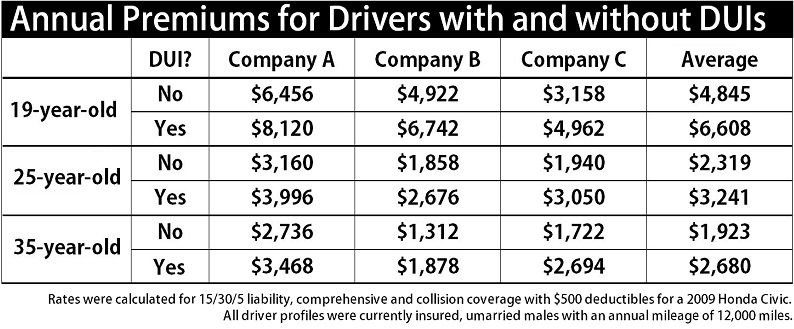 Insurance Rates Auto