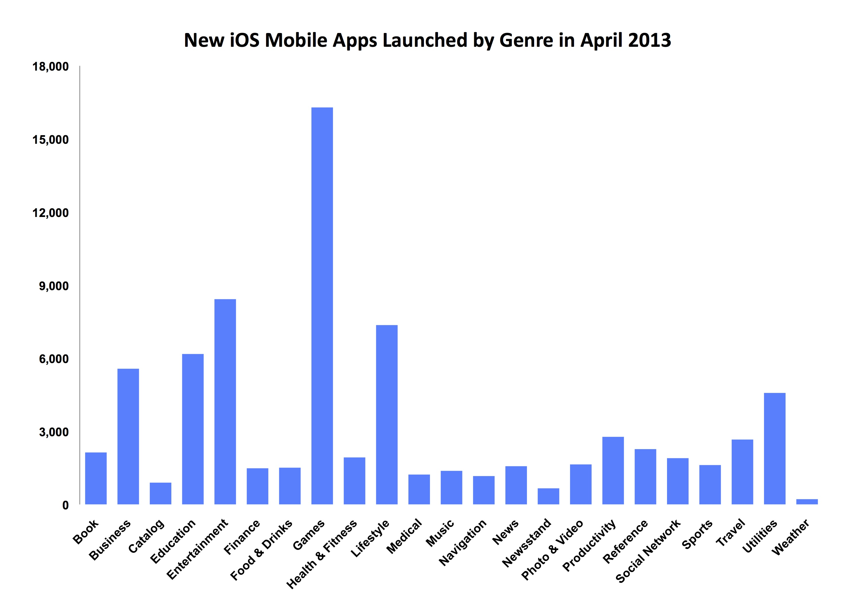 The Loadown: New iOS Mobile Apps Launched by Genre in April 2013