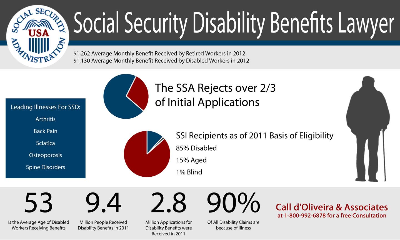 Taunton Social Security Disability Attorneys Help Taunton
