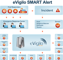 eVigilo SMART for Governments disseminates the information across fix & mobile networks, radio, TV, sirens, billboards and Internet