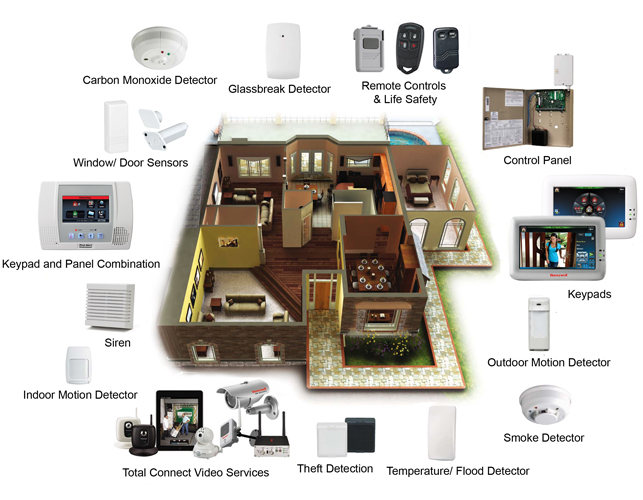 Best Home Security System Equipment