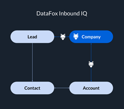 DataFox Inbound IQ CRM Missing Company Problem