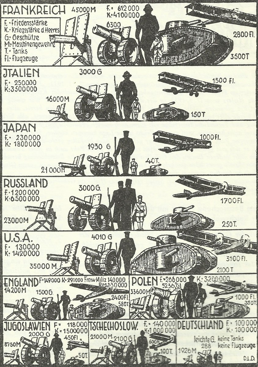 The armaments of the land and air forces in 1932