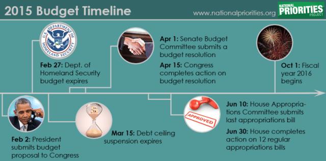 2016_budget_timeline