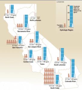 Source: California Dept. of Water Resources_Water Plan (2009)