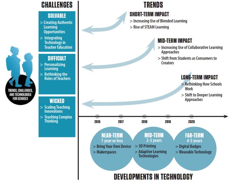 2015 K-12 Report Topics Graphic