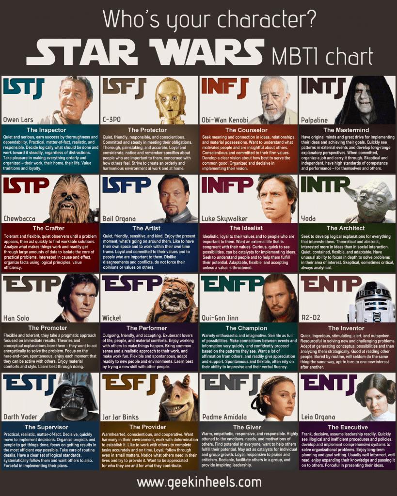 Star Wars MBTI