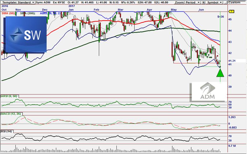 ADM Buy Signal