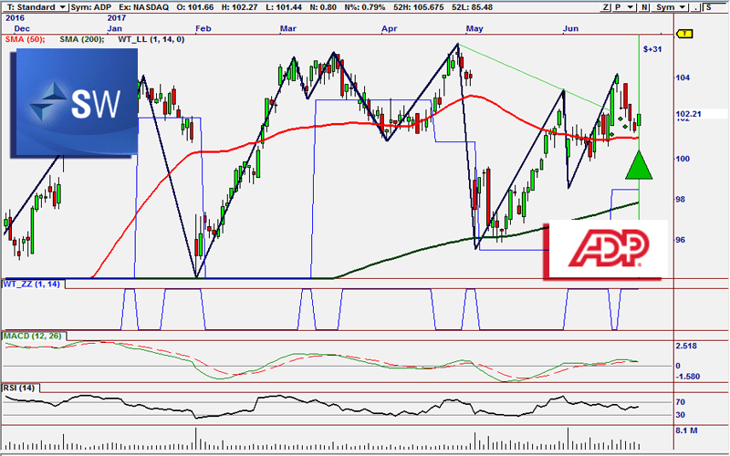 ADP Buy Signal